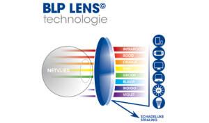 werking bb-lens